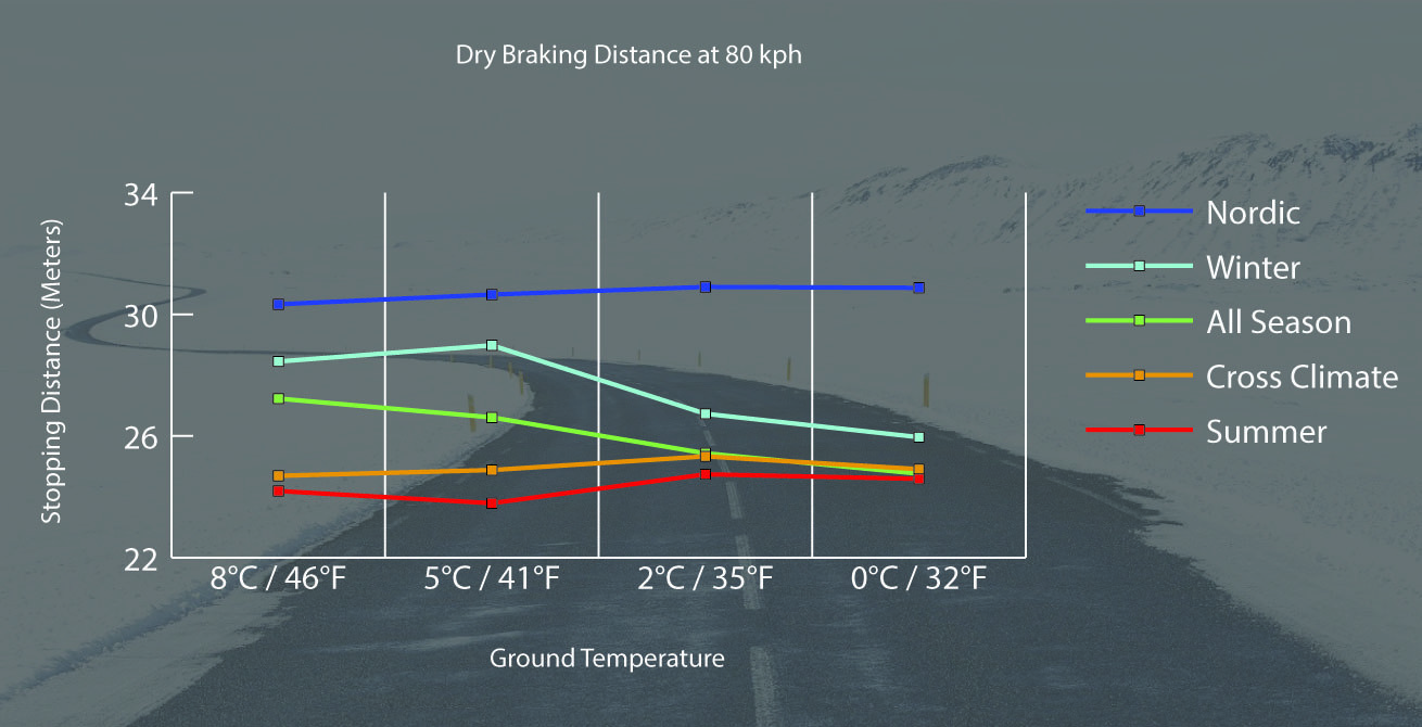 Winter tyres graph 02