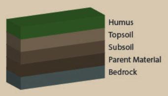 Soil layers thumb
