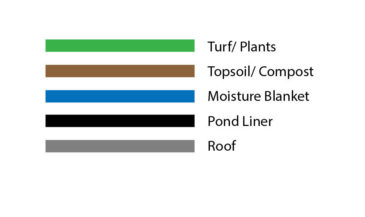 Living roof layers